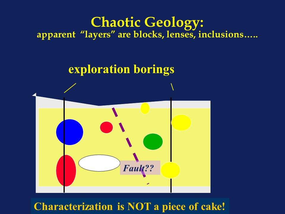 "Chaotic Geology: apparent ""layers"" are blocks, lenses, inclusions….. exploration borings soil Fault?? Characterization is NOT a piece of cake!"