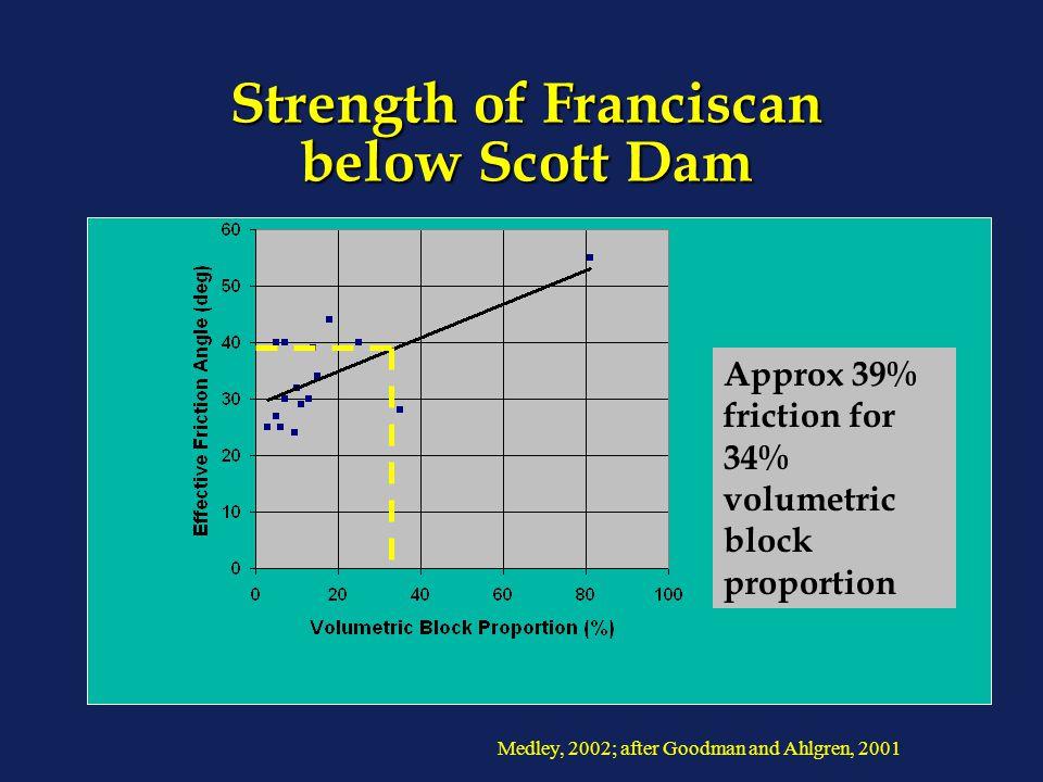 Strength of Franciscan below Scott Dam Medley, 2002; after Goodman and Ahlgren, 2001 Approx 39% friction for 34% volumetric block proportion