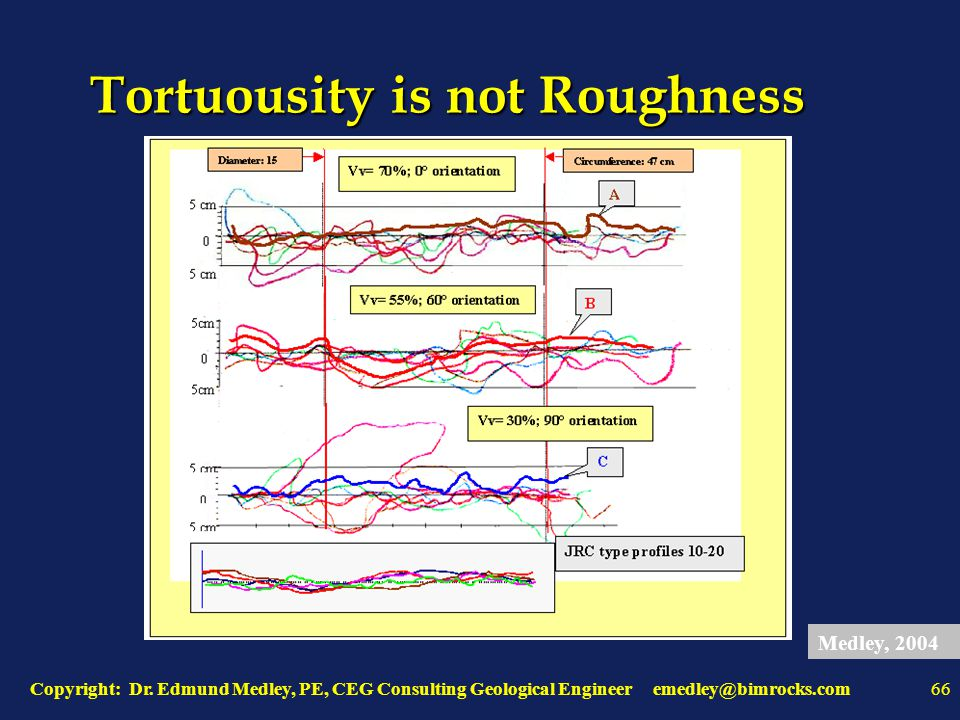 Copyright: Dr. Edmund Medley, PE, CEG Consulting Geological Engineer emedley@bimrocks.com66 Tortuousity is not Roughness Medley, 2004