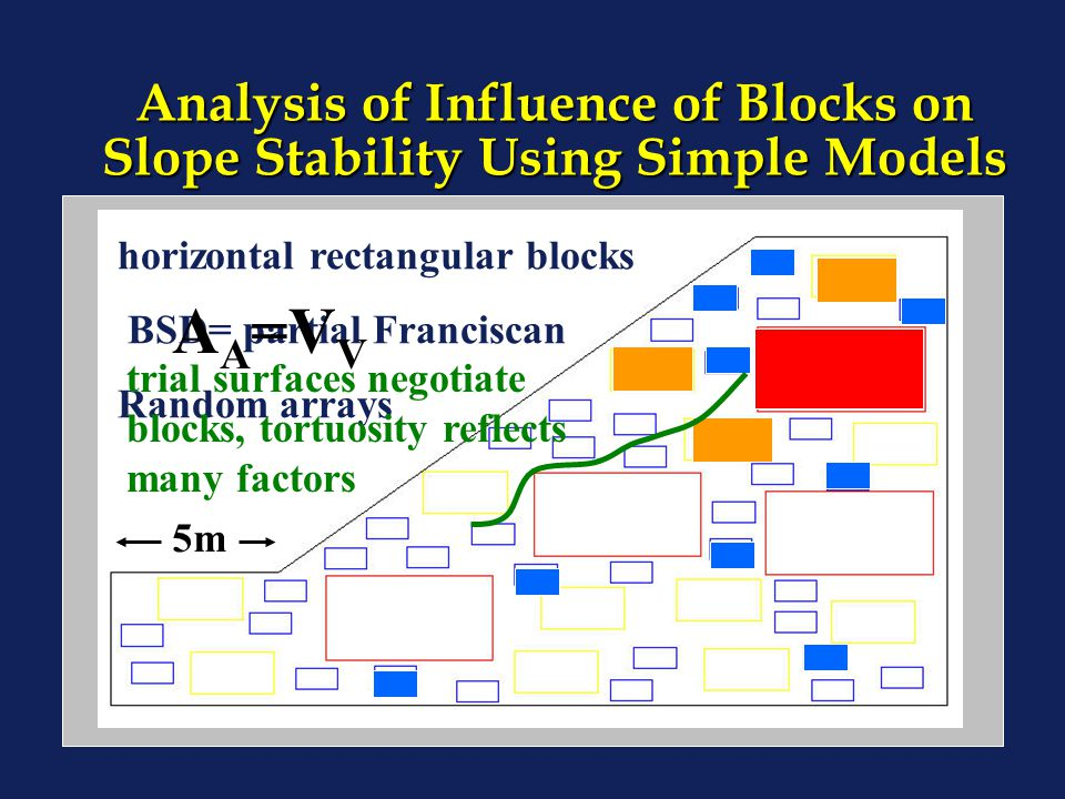 Analysis of Influence of Blocks on Slope Stability Using Simple Models horizontal rectangular blocks BSD= partial Franciscan Random arrays trial surfa