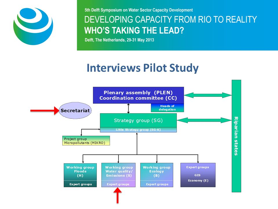 Purpose of 5th Symposium Interviews Pilot Study