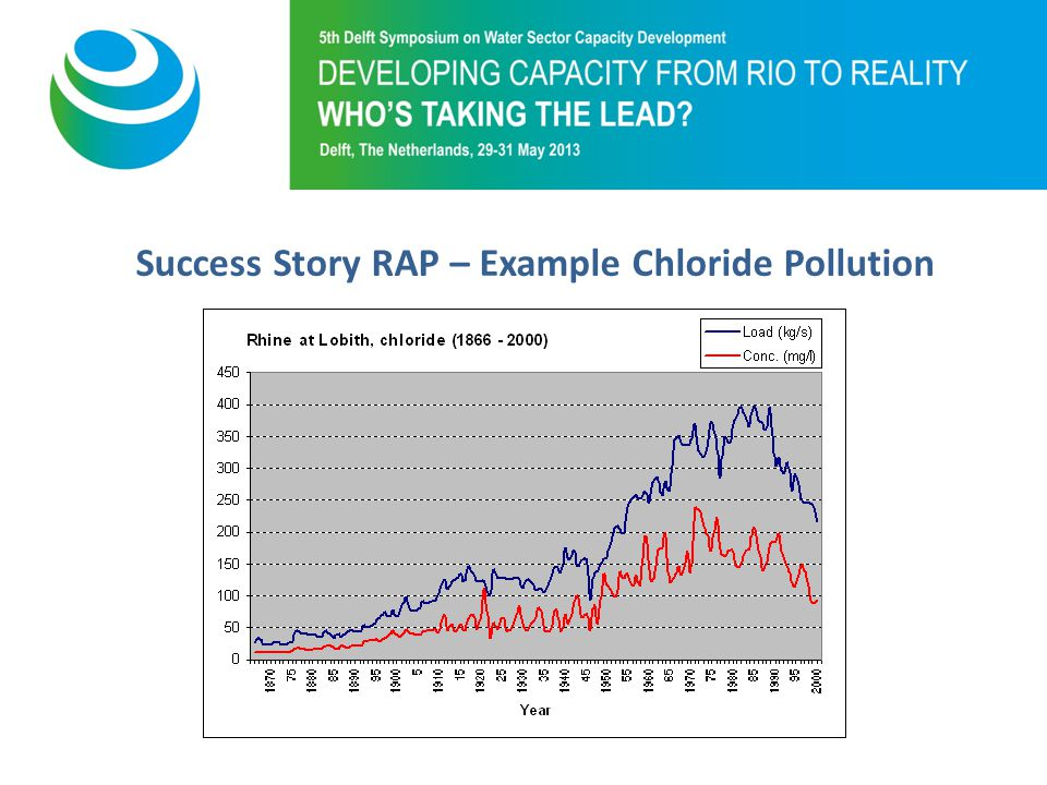 Purpose of 5th Symposium Success Story RAP – Example Chloride Pollution