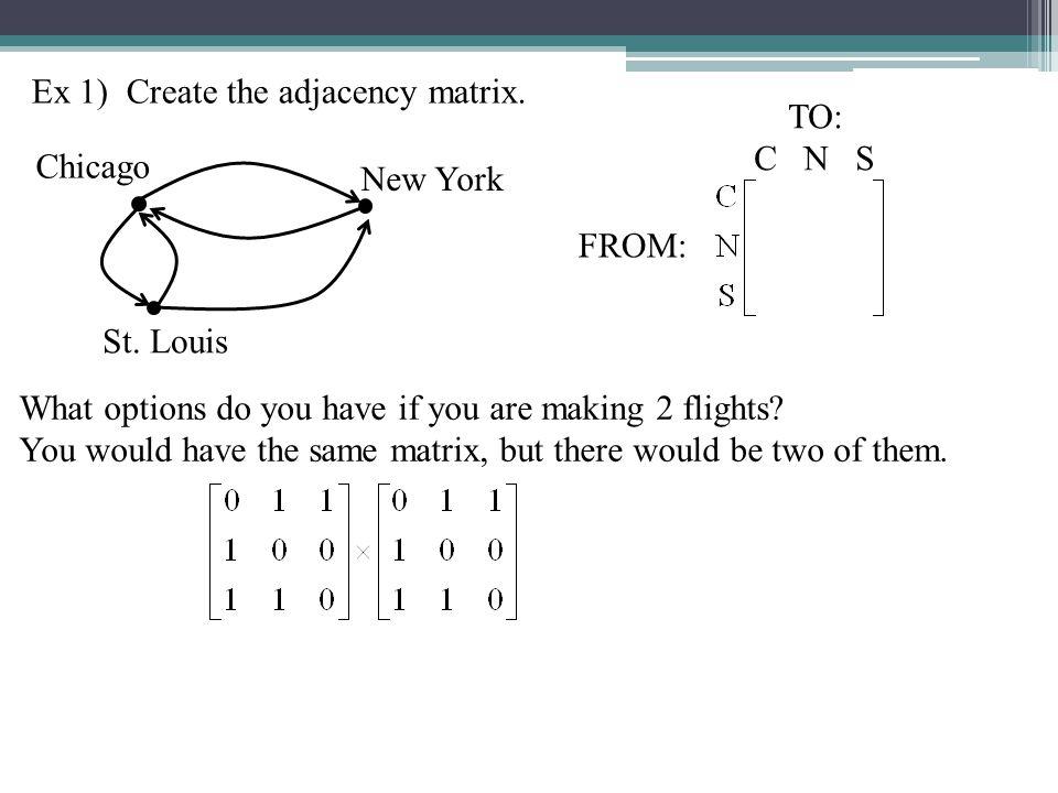 Ex 1) Create the adjacency matrix. Chicago New York St.