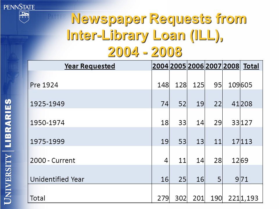Newspaper Requests from Inter-Library Loan (ILL), 2004 - 2008 Year Requested20042005200620072008Total Pre 1924 148 128 125 95 109 605 1925-1949 74 52 19 22 41 208 1950-1974 18 33 14 29 33 127 1975-1999 19 53 13 11 17 113 2000 - Current 4 11 14 28 12 69 Unidentified Year 16 25 16 5 9 71 Total 279 302 201 190 221 1,193