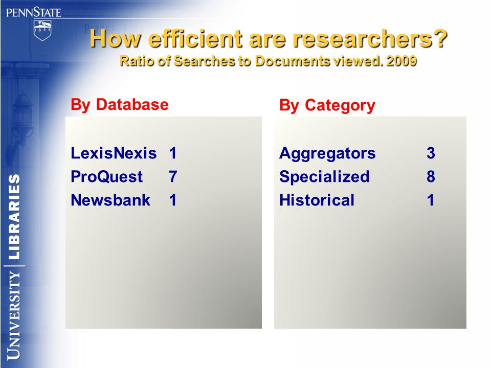 How efficient are researchers? Ratio of Searches to Documents viewed. 2009 By Database LexisNexis1 ProQuest7 Newsbank1 By Category Aggregators3 Specia