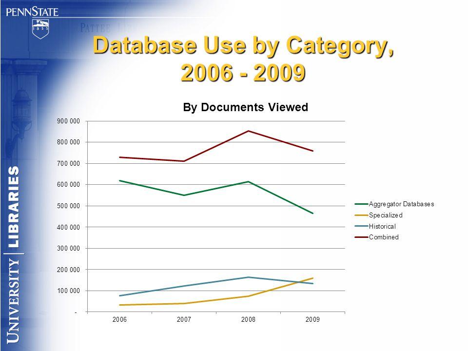 Database Use by Category, 2006 - 2009