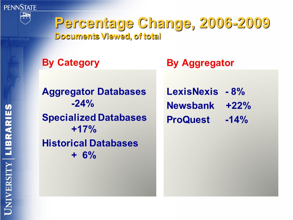Percentage Change, 2006-2009 Documents Viewed, of total By Category Aggregator Databases -24% Specialized Databases +17% Historical Databases + 6% By