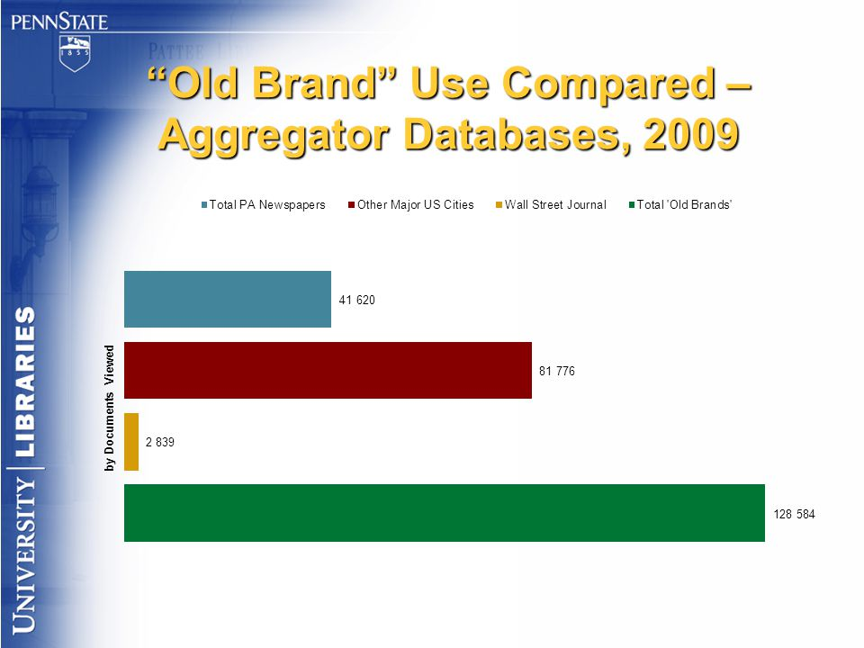 """""""Old Brand"""" Use Compared – Aggregator Databases, 2009"""