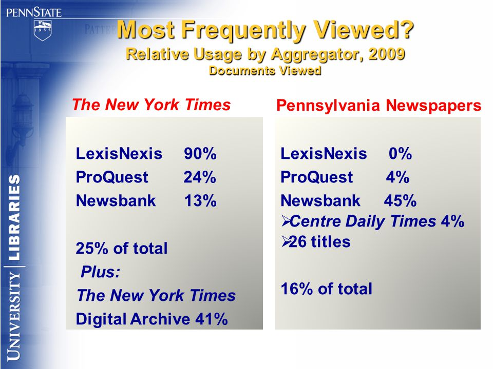 Most Frequently Viewed.
