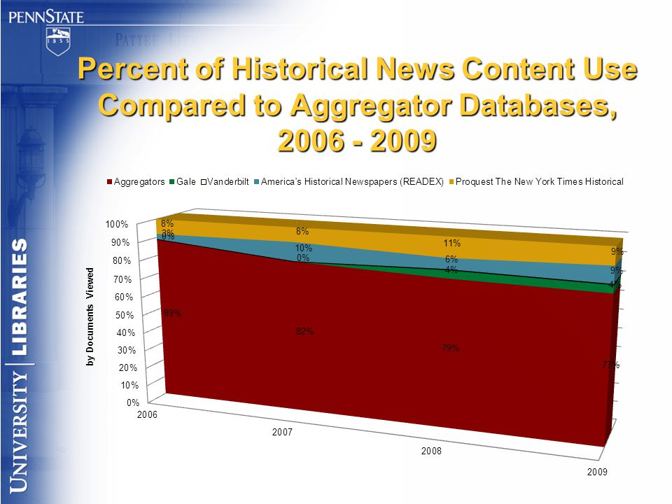 Percent of Historical News Content Use Compared to Aggregator Databases, 2006 - 2009