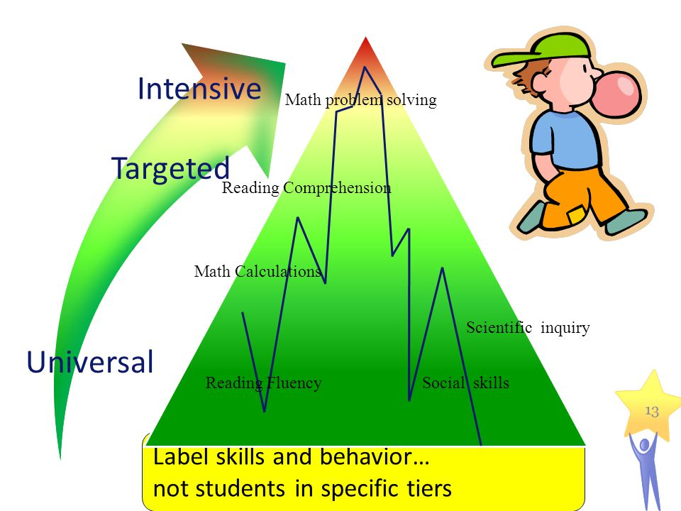 13 Label skills and behavior… not students in specific tiers Math Calculations Reading Comprehension Social skillsReading Fluency Scientific inquiry Math problem solving