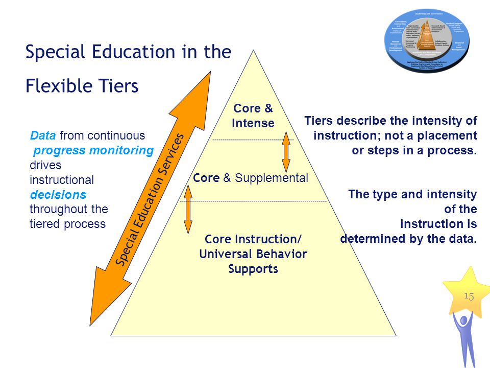 15 Special Education in the Flexible Tiers Data from continuous progress monitoring drives instructional decisions throughout the tiered process Core & Intense Core & Supplemental Core Instruction/ Universal Behavior Supports Special Education Services Tiers describe the intensity of instruction; not a placement or steps in a process.