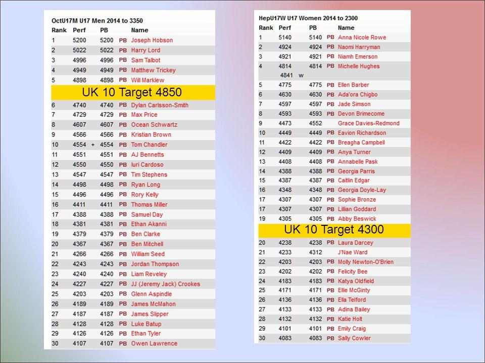 UK 10 Target 4850 UK 10 Target 4300