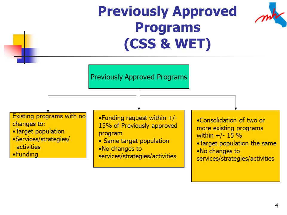 4 Previously Approved Programs (CSS & WET) Existing programs with no changes to: Target population Services/strategies/ activities Funding Previously Approved Programs Funding request within +/- 15% of Previously approved program Same target population No changes to services/strategies/activities Consolidation of two or more existing programs within +/- 15 % Target population the same No changes to services/strategies/activities