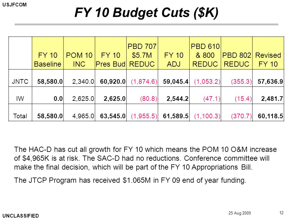 USJFCOM UNCLASSIFIED 25 Aug 2009 12 FY 10 Budget Cuts ($K) FY 10 Baseline POM 10 INC FY 10 Pres Bud PBD 707 $5.7M REDUC FY 10 ADJ PBD 610 & 800 REDUC PBD 802 REDUC Revised FY 10 JNTC58,580.02,340.060,920.0(1,874.6)59,045.4(1,053.2)(355.3)57,636.9 IW0.02,625.0 (80.8)2,544.2(47.1)(15.4)2,481.7 Total58,580.04,965.063,545.0(1,955.5)61,589.5(1,100.3)(370.7)60,118.5 The HAC-D has cut all growth for FY 10 which means the POM 10 O&M increase of $4,965K is at risk.