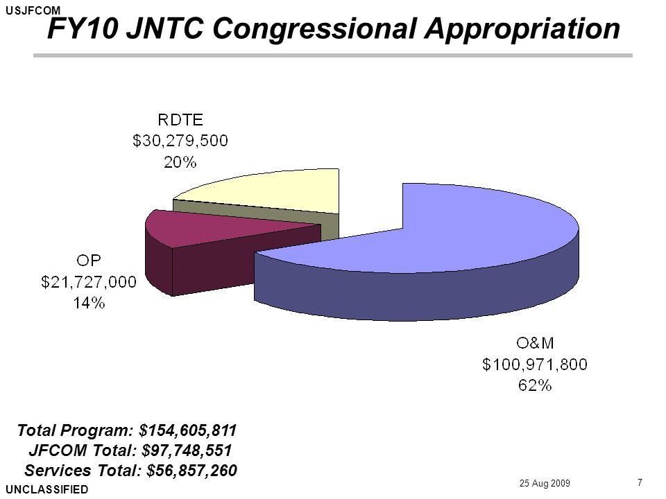 USJFCOM UNCLASSIFIED 25 Aug 2009 7 FY10 JNTC Congressional Appropriation Total Program: $154,605,811 JFCOM Total: $97,748,551 Services Total: $56,857,260