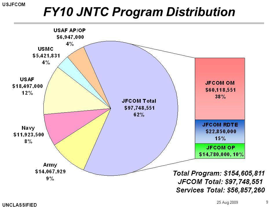 USJFCOM UNCLASSIFIED 25 Aug 2009 10 Total Program: $154,605,811 JFCOM Total: $97,748,551 Services Total: $56,857,260 Internal Core JFCOM Funding $46,603,819 (48%) Service/ COCOM Training Programs $50,548,097 (52%) FY10 JFCOM JNTC Distribution