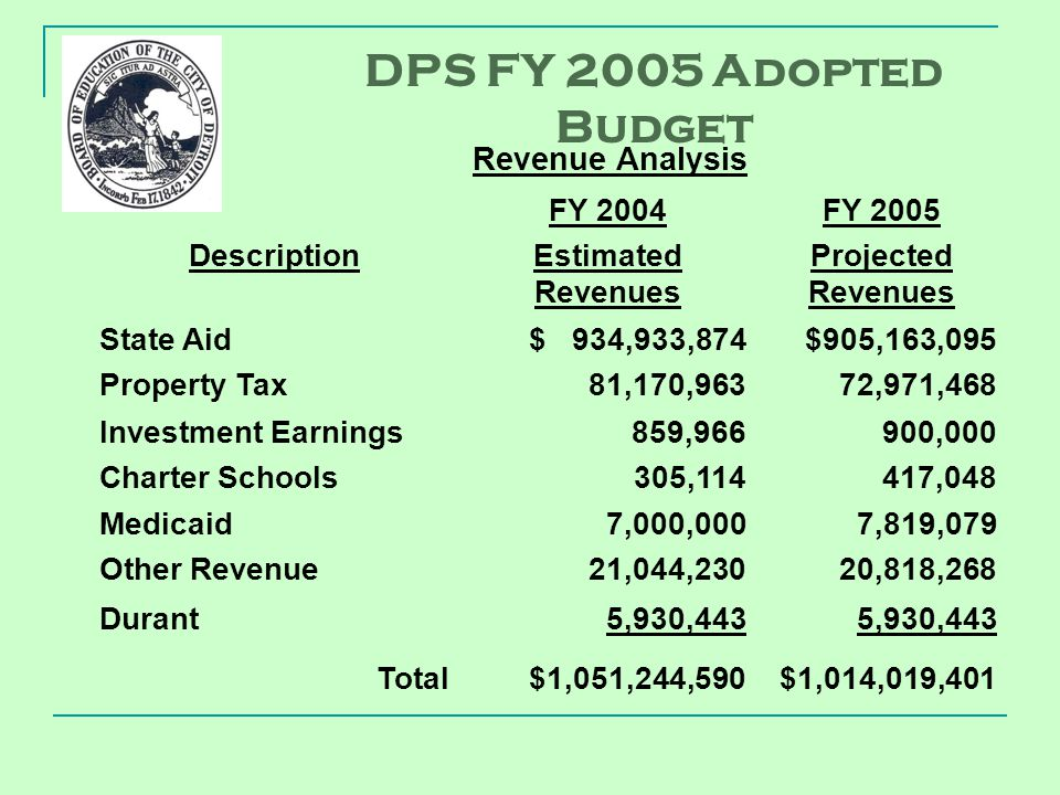 Description FY 2004 Estimated Revenues FY 2005 Projected Revenues State Aid Property Tax $ 934,933,874 81,170,963 $905,163,095 72,971,468 Investment Earnings Charter Schools 859,966 305,114 900,000 417,048 Medicaid Other Revenue 7,000,000 21,044,230 7,819,079 20,818,268 Durant5,930,443 Total$1,051,244,590$1,014,019,401 Revenue Analysis DPS FY 2005 Adopted Budget