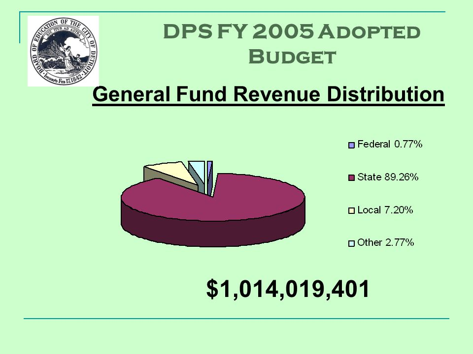 General Fund Revenue Distribution $1,014,019,401 DPS FY 2005 Adopted Budget