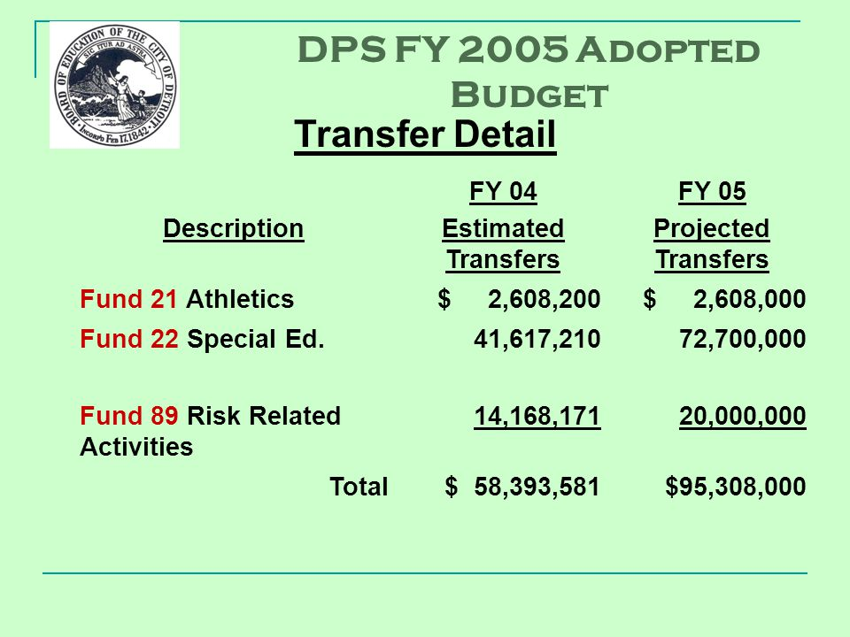 Description FY 04 Estimated Transfers FY 05 Projected Transfers Fund 21 Athletics$ 2,608,200$ 2,608,000 Fund 22 Special Ed.