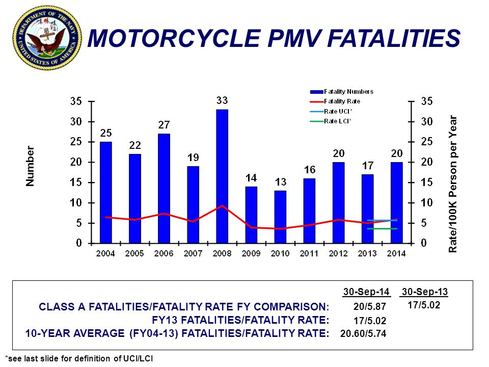 MOTORCYCLE PMV FATALITIES Number Rate/100K Person per Year CLASS A FATALITIES/FATALITY RATE FY COMPARISON: FY13 FATALITIES/FATALITY RATE: 10-YEAR AVERAGE (FY04-13) FATALITIES/FATALITY RATE: 30-Sep-1430-Sep-13 20/5.87 17/5.02 20.60/5.74 17/5.02 *see last slide for definition of UCI/LCI