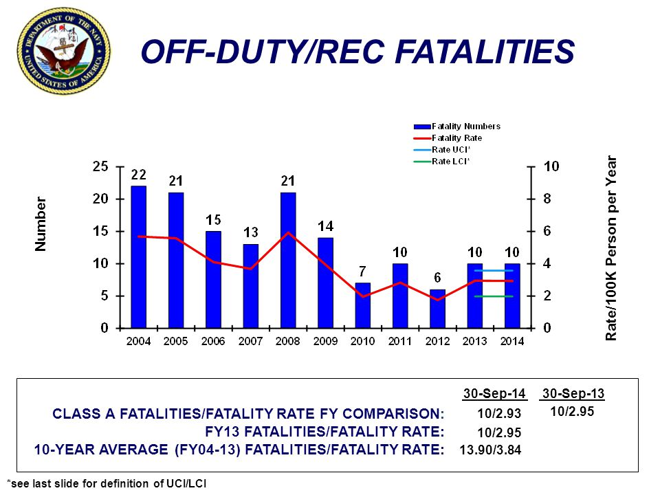 OFF-DUTY/REC FATALITIES Number Rate/100K Person per Year CLASS A FATALITIES/FATALITY RATE FY COMPARISON: FY13 FATALITIES/FATALITY RATE: 10-YEAR AVERAGE (FY04-13) FATALITIES/FATALITY RATE: 30-Sep-1430-Sep-13 10/2.93 10/2.95 13.90/3.84 10/2.95 *see last slide for definition of UCI/LCI