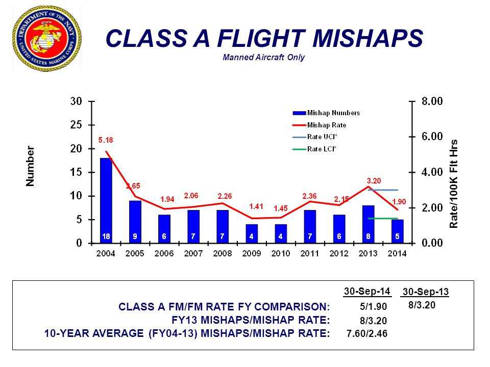 CLASS A FLIGHT MISHAPS Manned Aircraft Only Number Rate/100K Flt Hrs CLASS A FM/FM RATE FY COMPARISON: FY13 MISHAPS/MISHAP RATE: 10-YEAR AVERAGE (FY04-13) MISHAPS/MISHAP RATE: 30-Sep-13 5/1.90 8/3.20 7.60/2.46 8/3.20 30-Sep-14