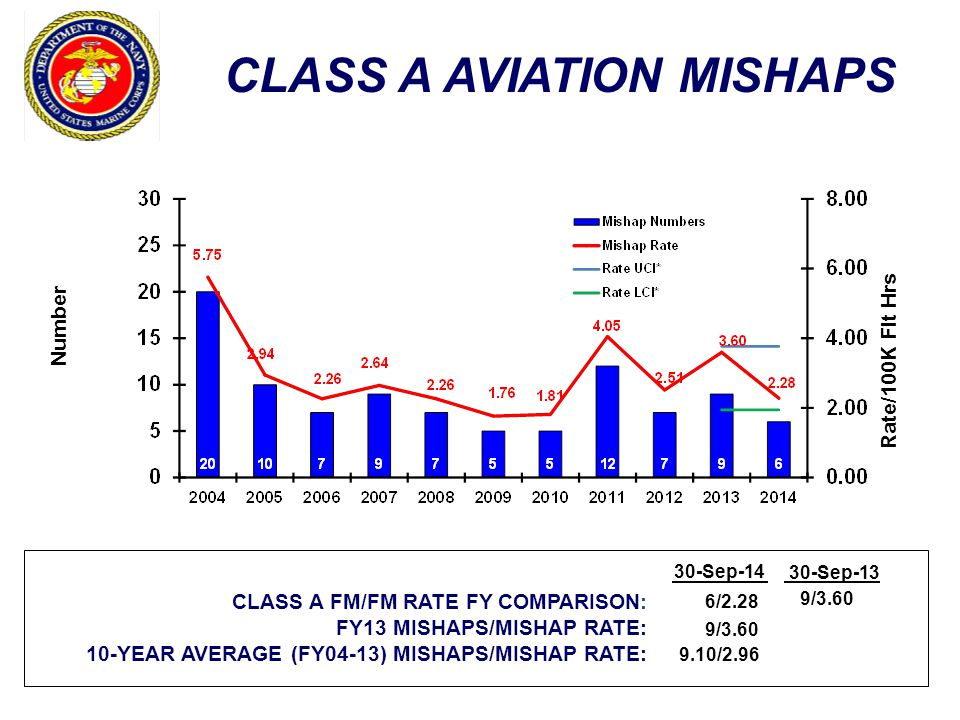 CLASS A AVIATION MISHAPS Number Rate/100K Flt Hrs CLASS A FM/FM RATE FY COMPARISON: FY13 MISHAPS/MISHAP RATE: 10-YEAR AVERAGE (FY04-13) MISHAPS/MISHAP RATE: 30-Sep-13 6/2.28 9/3.60 9.10/2.96 9/3.60 30-Sep-14