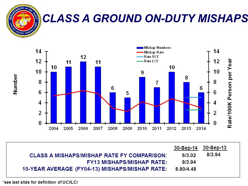 CLASS A GROUND ON-DUTY MISHAPS Number Rate/100K Person per Year CLASS A MISHAPS/MISHAP RATE FY COMPARISON: FY13 MISHAPS/MISHAP RATE: 10-YEAR AVERAGE (FY04-13) MISHAPS/MISHAP RATE: 30-Sep-14 6/3.02 8/3.94 8.90/4.48 8/3.94 *see last slide for definition of UCI/LCI 30-Sep-13