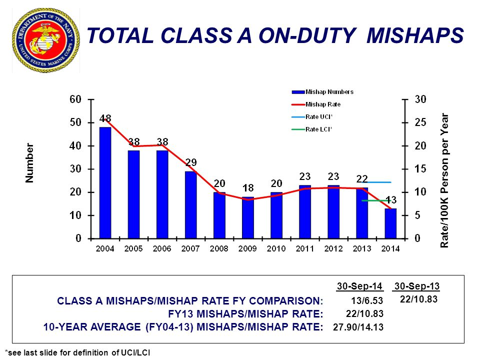 TOTAL CLASS A ON-DUTY MISHAPS Number Rate/100K Person per Year CLASS A MISHAPS/MISHAP RATE FY COMPARISON: FY13 MISHAPS/MISHAP RATE: 10-YEAR AVERAGE (FY04-13) MISHAPS/MISHAP RATE: 30-Sep-1430-Sep-13 13/6.53 22/10.83 27.90/14.13 22/10.83 *see last slide for definition of UCI/LCI