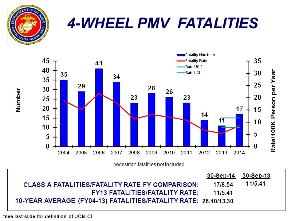 4-WHEEL PMV FATALITIES Number Rate/100K Person per Year CLASS A FATALITIES/FATALITY RATE FY COMPARISON: FY13 FATALITIES/FATALITY RATE: 10-YEAR AVERAGE (FY04-13) FATALITIES/FATALITY RATE: 30-Sep-1430-Sep-13 17/8.54 11/5.41 26.40/13.30 11/5.41 *see last slide for definition of UCI/LCI pedestrian fatalities not included