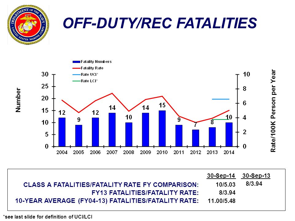 OFF-DUTY/REC FATALITIES Number Rate/100K Person per Year CLASS A FATALITIES/FATALITY RATE FY COMPARISON: FY13 FATALITIES/FATALITY RATE: 10-YEAR AVERAGE (FY04-13) FATALITIES/FATALITY RATE: 30-Sep-1430-Sep-13 10/5.03 8/3.94 11.00/5.48 8/3.94 *see last slide for definition of UCI/LCI