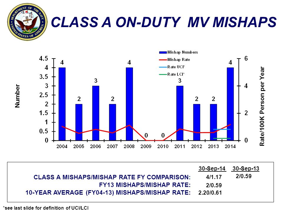 CLASS A ON-DUTY MV MISHAPS Number Rate/100K Person per Year CLASS A MISHAPS/MISHAP RATE FY COMPARISON: FY13 MISHAPS/MISHAP RATE: 10-YEAR AVERAGE (FY04-13) MISHAPS/MISHAP RATE: 30-Sep-1430-Sep-13 4/1.17 2/0.59 2.20/0.61 2/0.59 *see last slide for definition of UCI/LCI