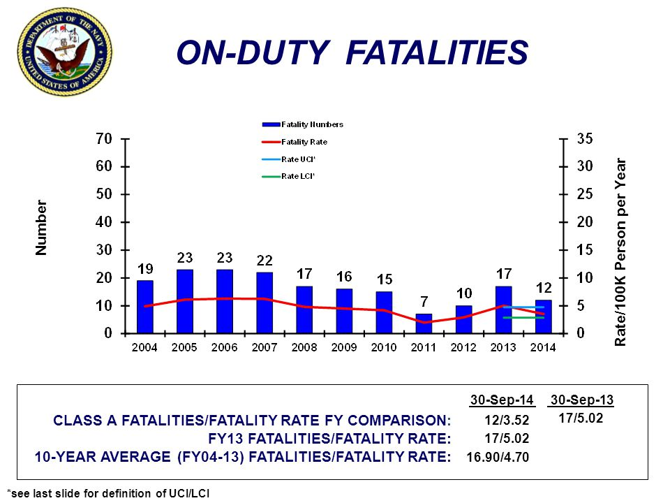 ON-DUTY FATALITIES Number Rate/100K Person per Year CLASS A FATALITIES/FATALITY RATE FY COMPARISON: FY13 FATALITIES/FATALITY RATE: 10-YEAR AVERAGE (FY04-13) FATALITIES/FATALITY RATE: 30-Sep-1430-Sep-13 12/3.52 17/5.02 16.90/4.70 17/5.02 *see last slide for definition of UCI/LCI