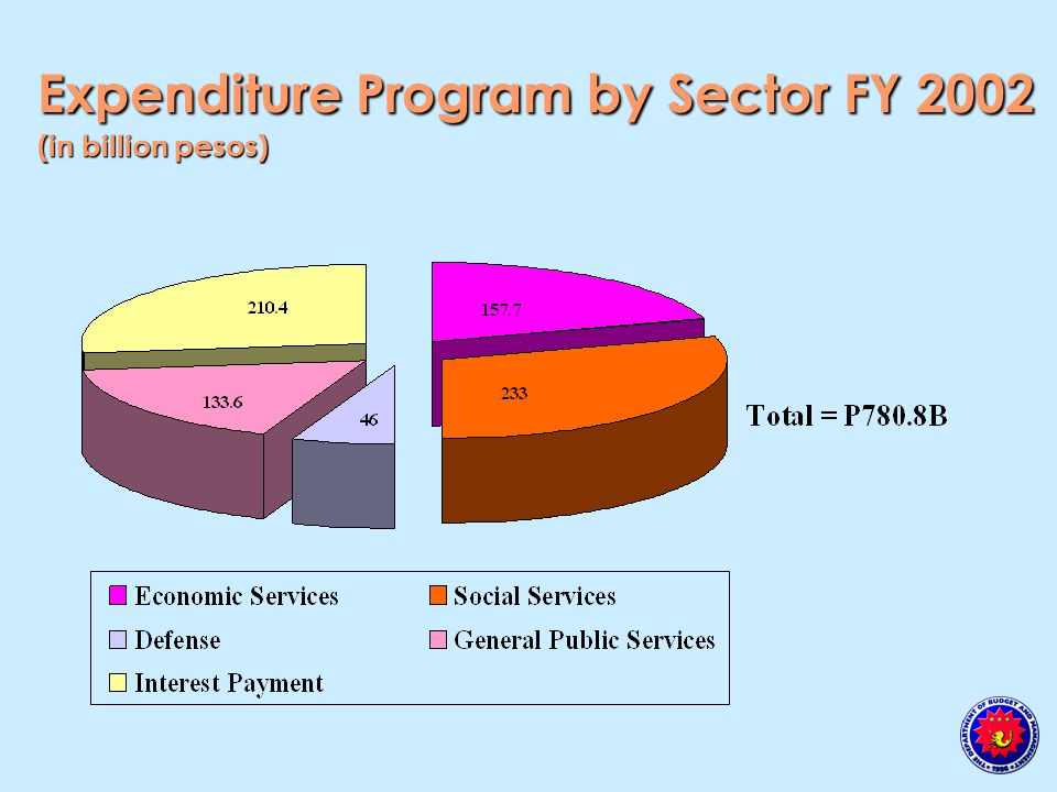Expenditure Program by Sector FY 2002 (in billion pesos)