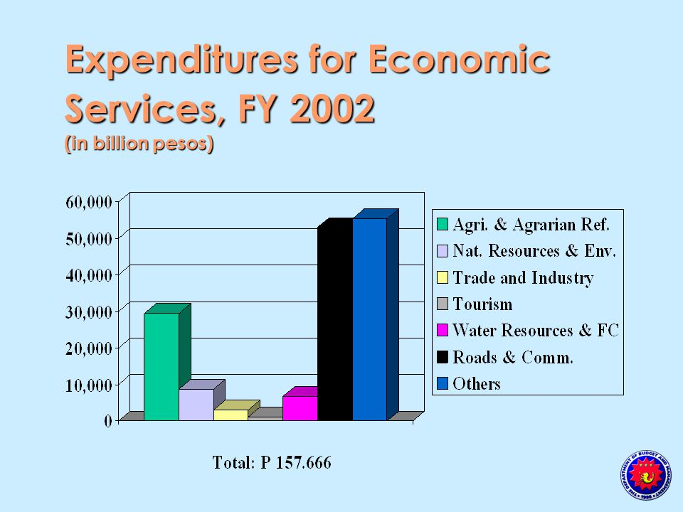 Expenditures for Economic Services, FY 2002 (in billion pesos)
