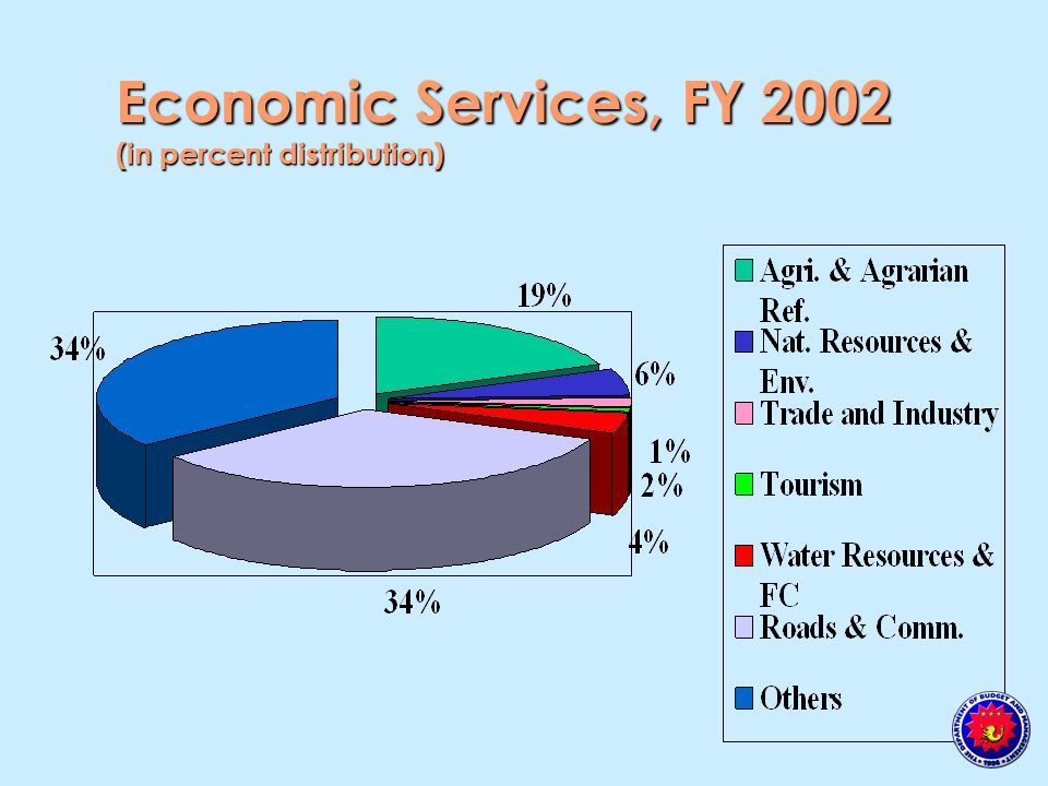 Economic Services, FY 2002 (in percent distribution)