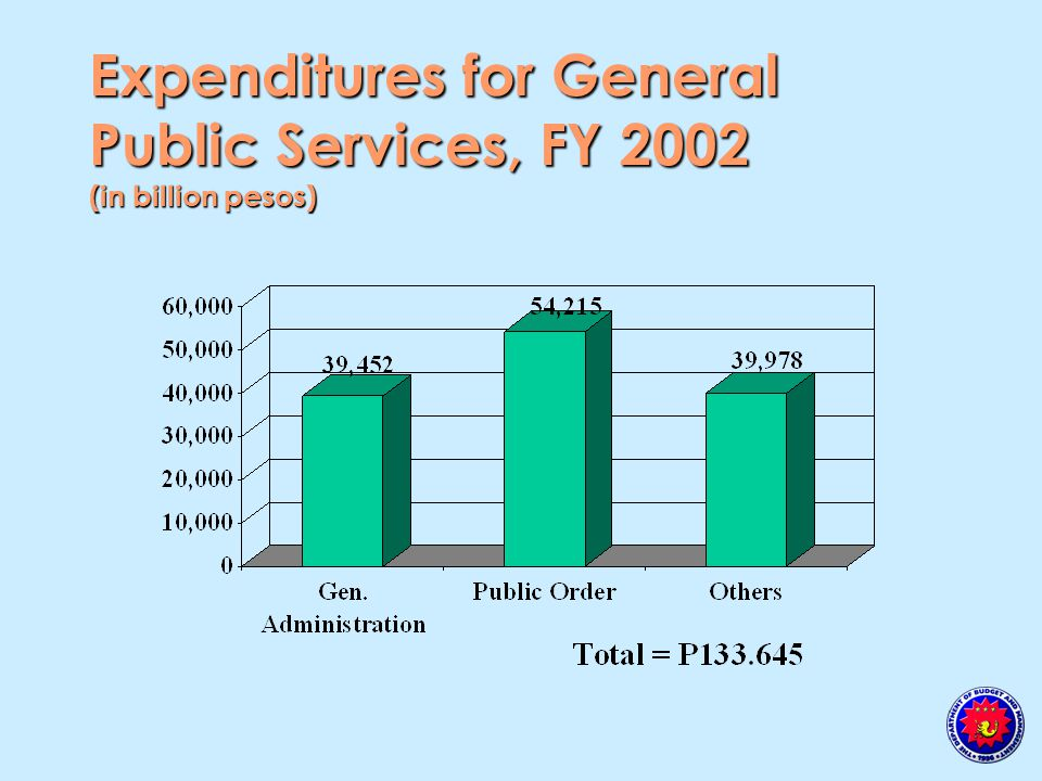 Expenditures for General Public Services, FY 2002 (in billion pesos)