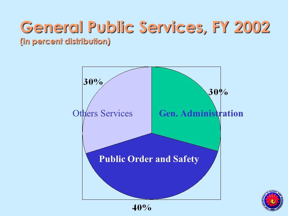 General Public Services, FY 2002 (in percent distribution) Gen.