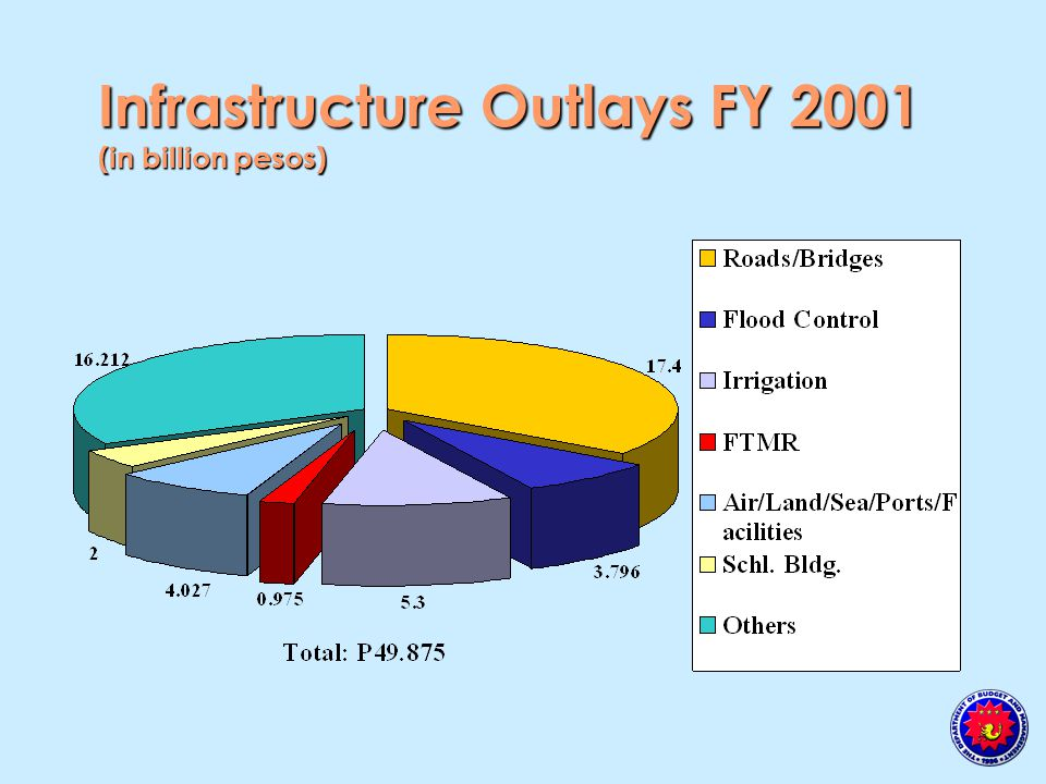 Infrastructure Outlays FY 2001 (in billion pesos)