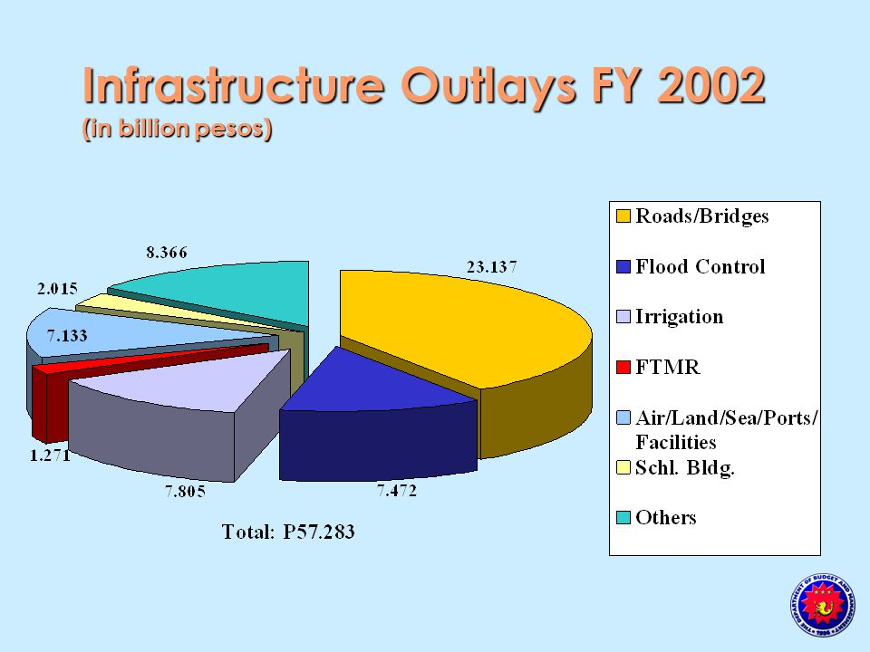 Infrastructure Outlays FY 2002 (in billion pesos)