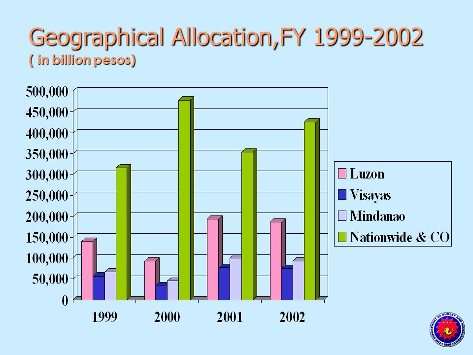 Geographical Allocation,FY 1999-2002 ( in billion pesos)