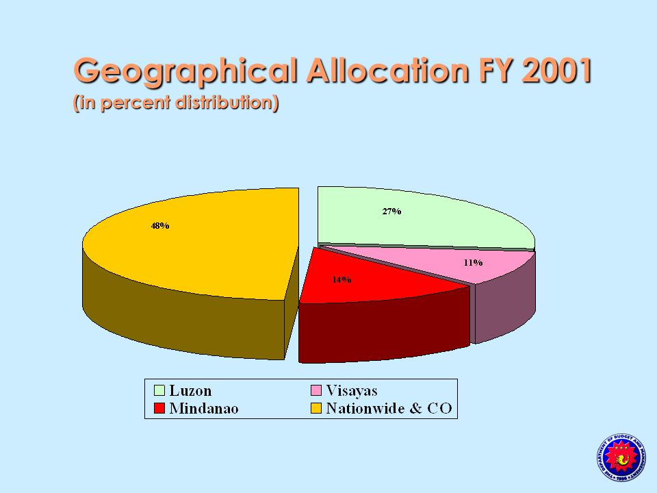 Geographical Allocation FY 2001 (in percent distribution)