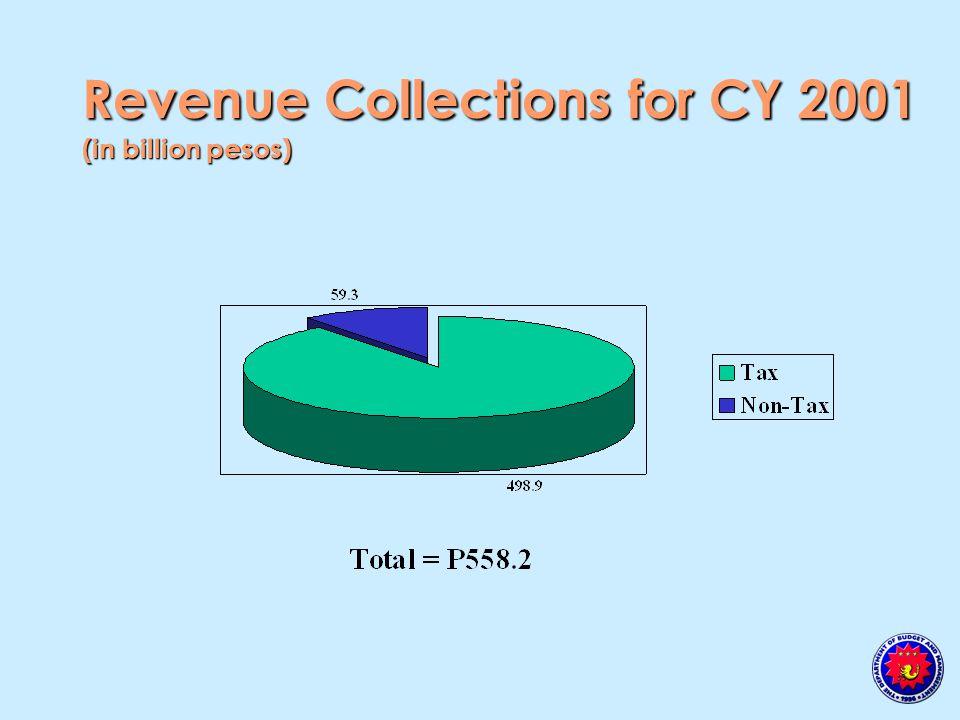 Regional Allocation of Expenditure Program, 2002 (percentage)