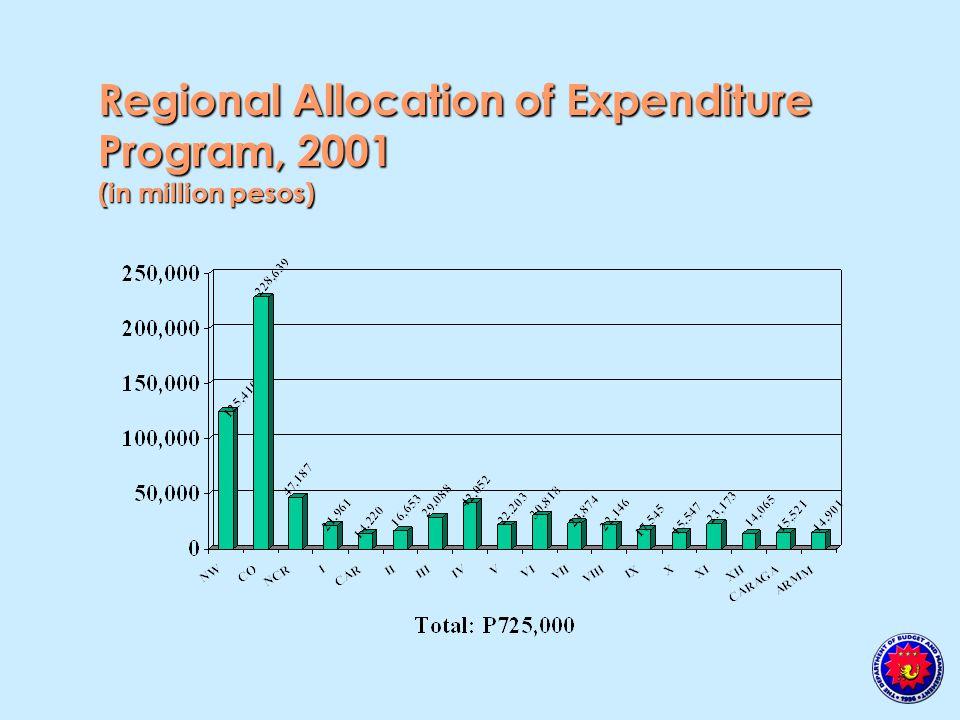 Regional Allocation of Expenditure Program, 2001 (in million pesos)