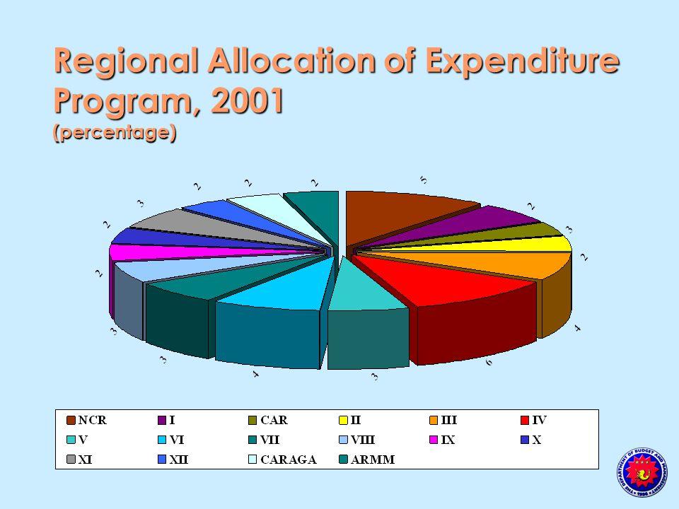 Regional Allocation of Expenditure Program, 2001 (percentage)