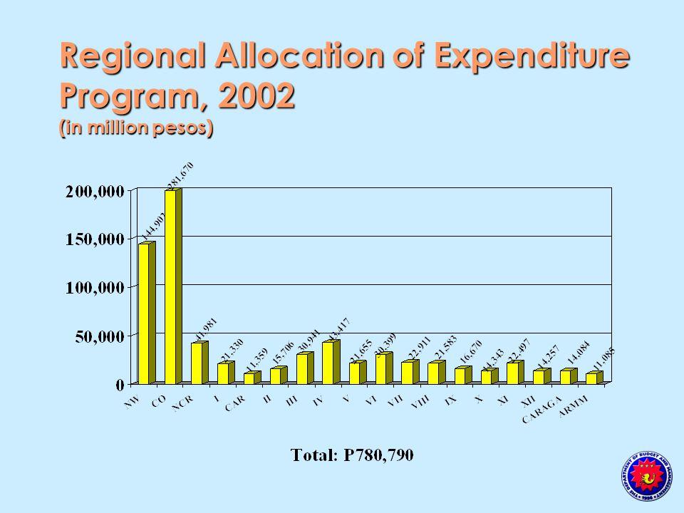 Regional Allocation of Expenditure Program, 2002 (in million pesos)