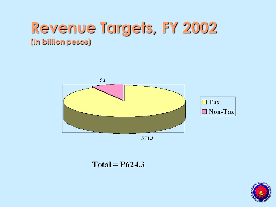 Revenue Targets, FY 2002 (in billion pesos)