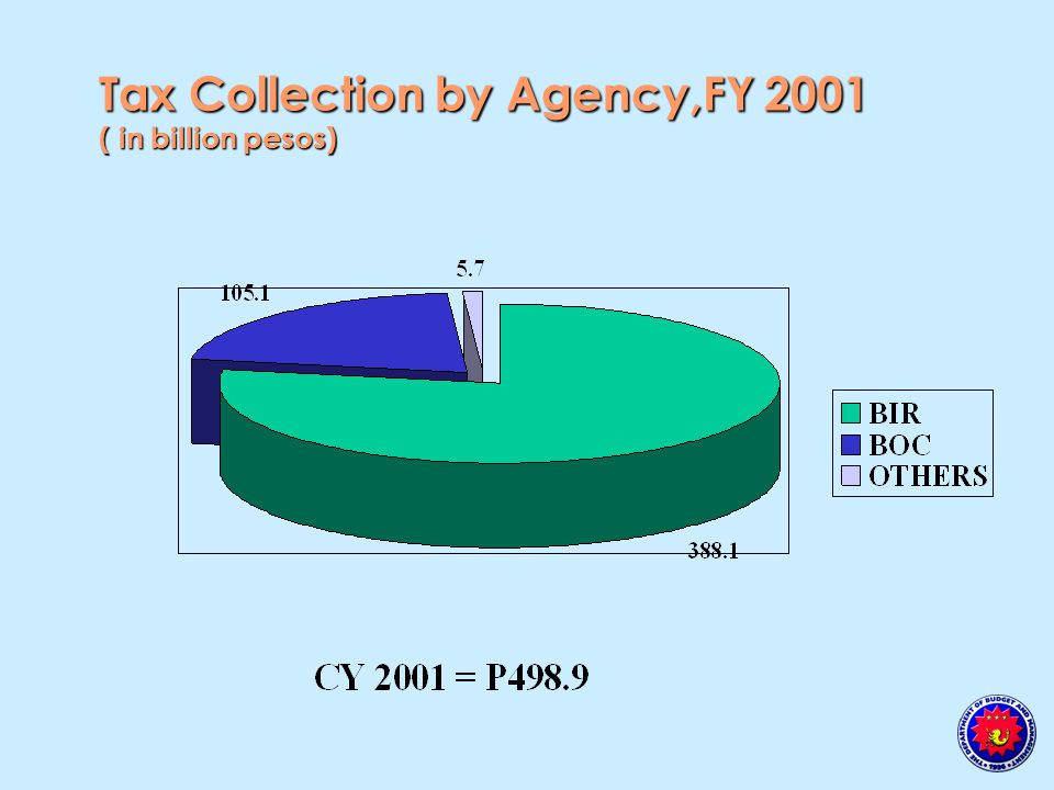 Tax Collection Targets by Agency,CY 2002 ( in billion pesos)