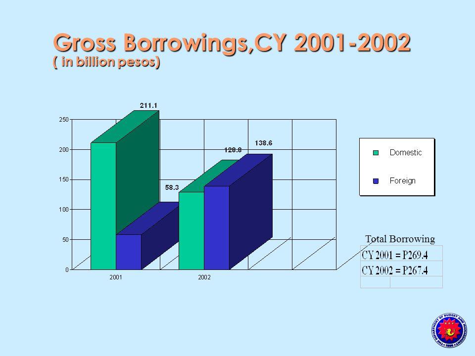 Total Borrowing Gross Borrowings,CY 2001-2002 ( in billion pesos)